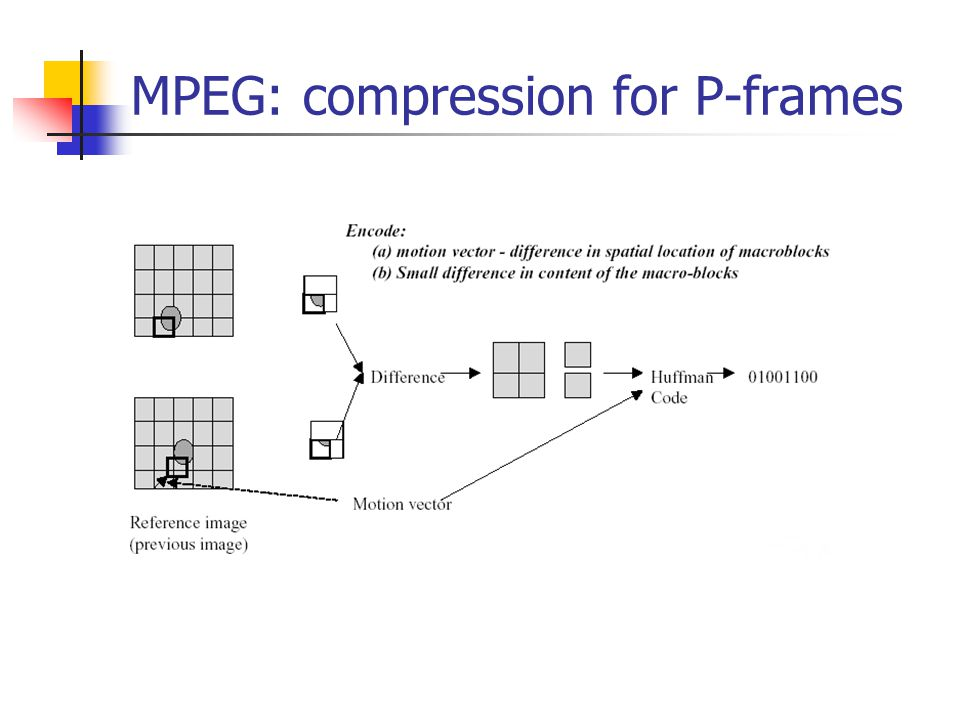MPEG: compression for P-frames
