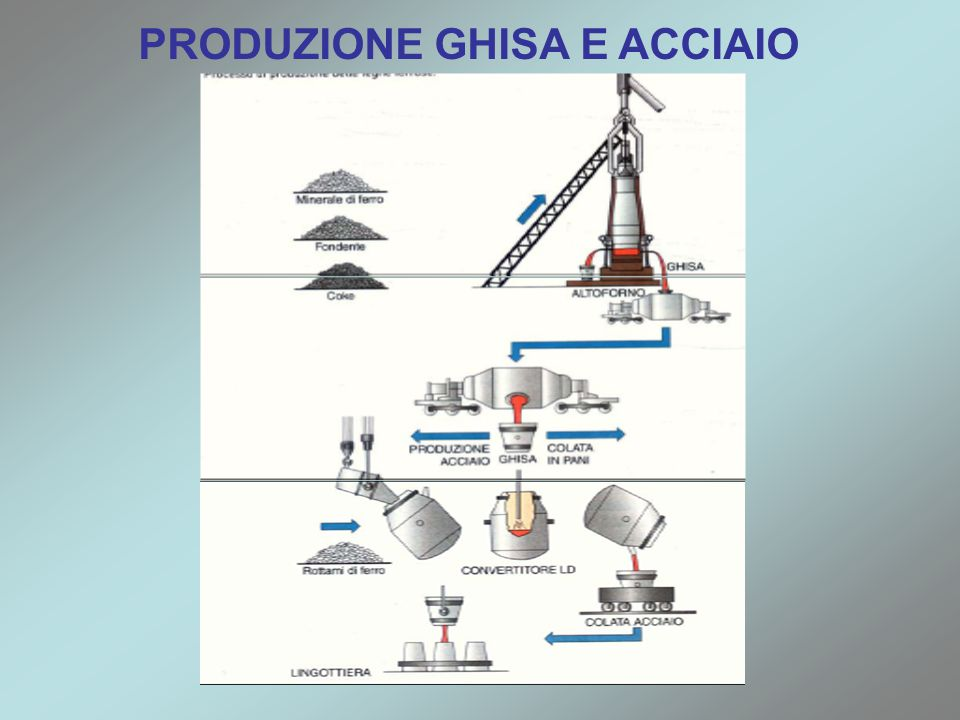 PRODUZIONE GHISA E ACCIAIO