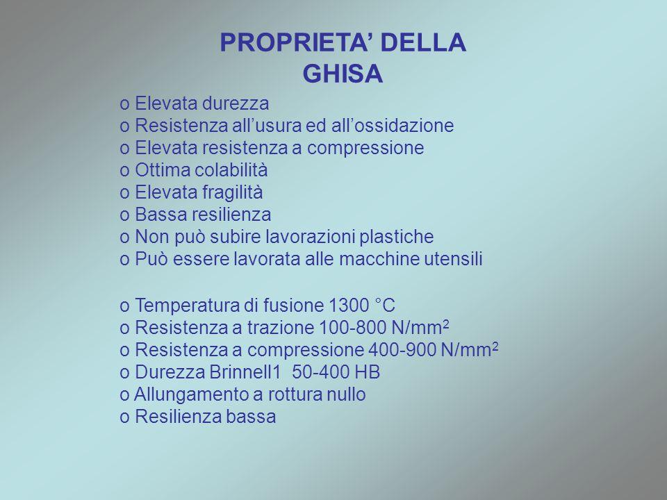 PROPRIETA' DELLA GHISA