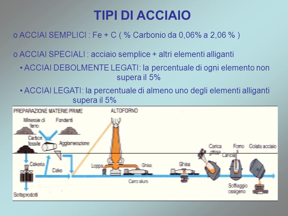 TIPI DI ACCIAIO ACCIAI SEMPLICI : Fe + C ( % Carbonio da 0,06% a 2,06 % ) ACCIAI SPECIALI : acciaio semplice + altri elementi alliganti.
