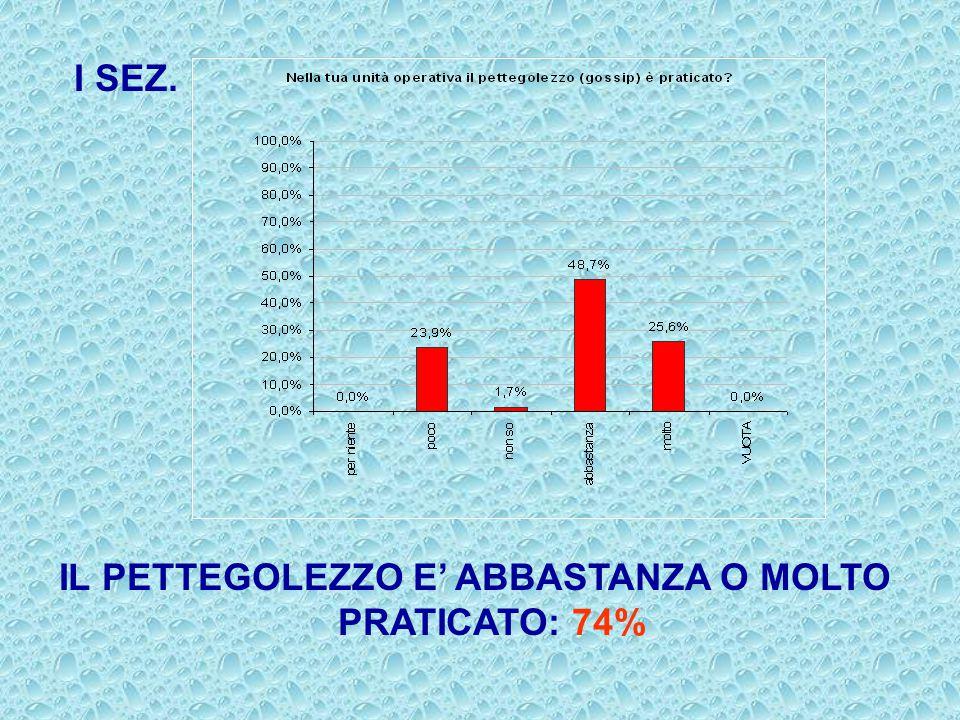 I SEZ. IL PETTEGOLEZZO E' ABBASTANZA O MOLTO PRATICATO: 74%