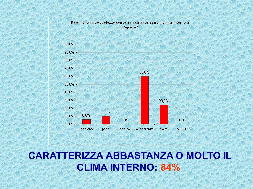 CARATTERIZZA ABBASTANZA O MOLTO IL CLIMA INTERNO: 84%