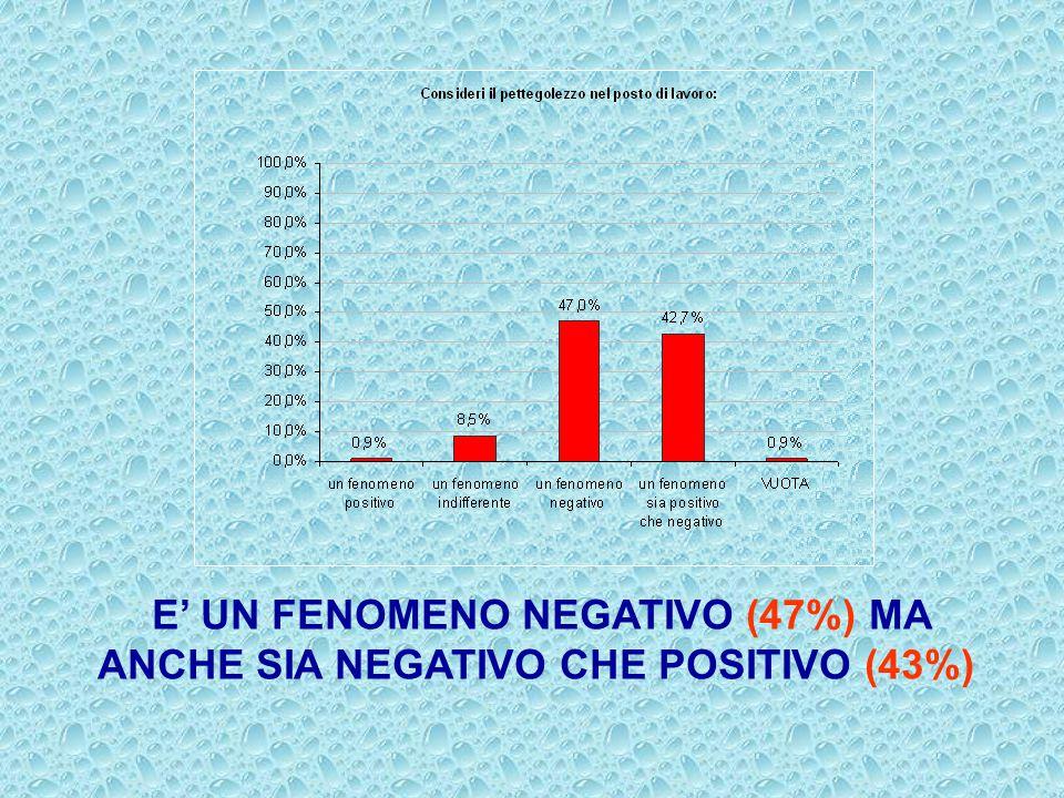 E' UN FENOMENO NEGATIVO (47%) MA ANCHE SIA NEGATIVO CHE POSITIVO (43%)