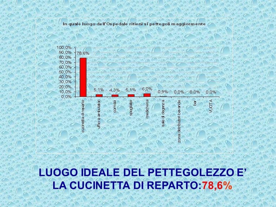 LUOGO IDEALE DEL PETTEGOLEZZO E' LA CUCINETTA DI REPARTO:78,6%