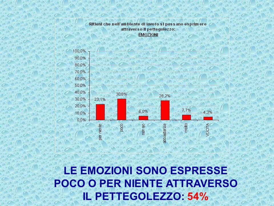 LE EMOZIONI SONO ESPRESSE POCO O PER NIENTE ATTRAVERSO IL PETTEGOLEZZO: 54%