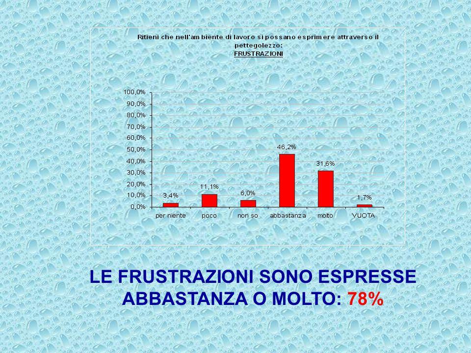 LE FRUSTRAZIONI SONO ESPRESSE ABBASTANZA O MOLTO: 78%