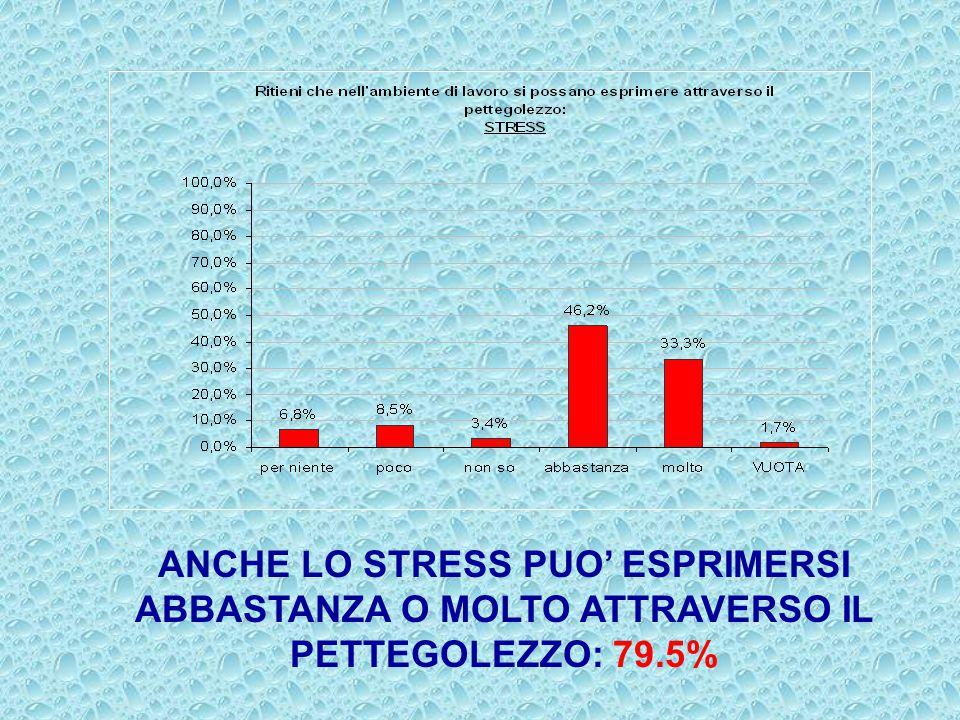 ANCHE LO STRESS PUO' ESPRIMERSI ABBASTANZA O MOLTO ATTRAVERSO IL PETTEGOLEZZO: 79.5%