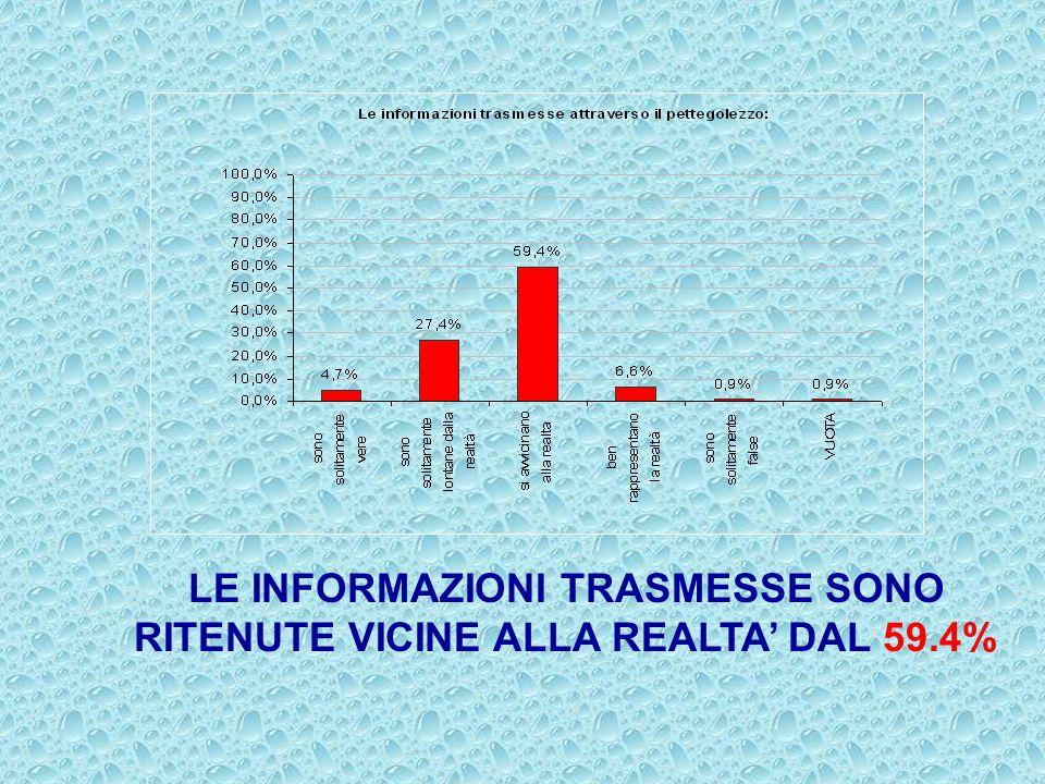 LE INFORMAZIONI TRASMESSE SONO RITENUTE VICINE ALLA REALTA' DAL 59.4%