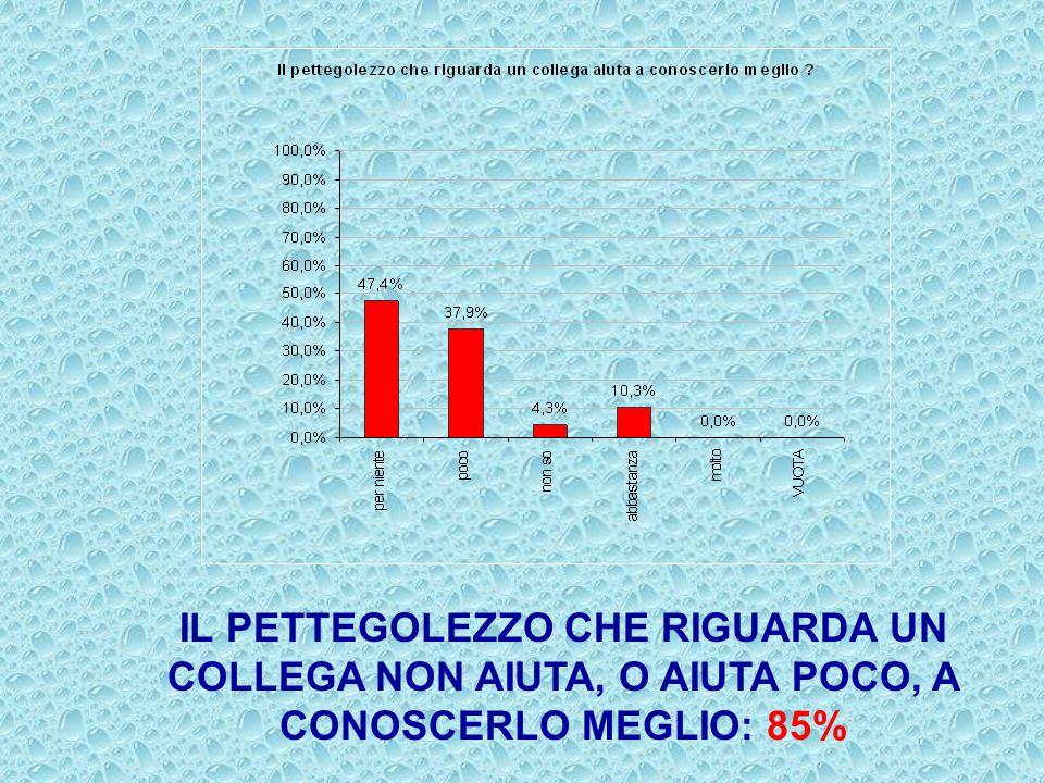 IL PETTEGOLEZZO CHE RIGUARDA UN COLLEGA NON AIUTA, O AIUTA POCO, A CONOSCERLO MEGLIO: 85%