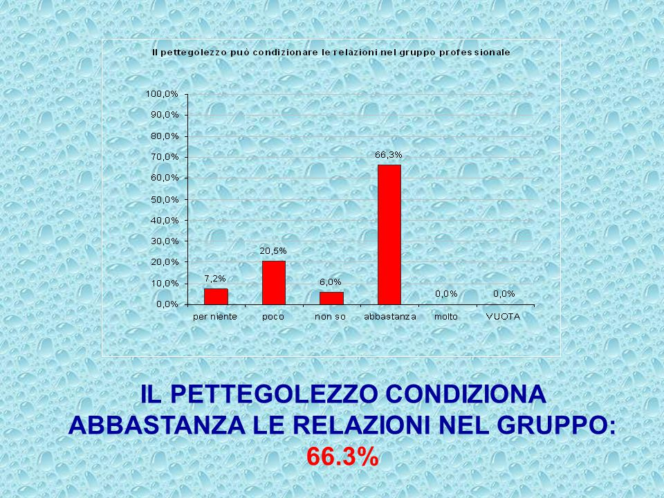IL PETTEGOLEZZO CONDIZIONA ABBASTANZA LE RELAZIONI NEL GRUPPO: 66.3%