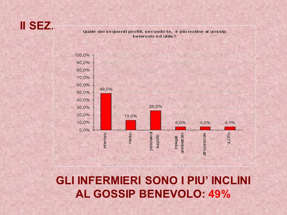 GLI INFERMIERI SONO I PIU' INCLINI AL GOSSIP BENEVOLO: 49%