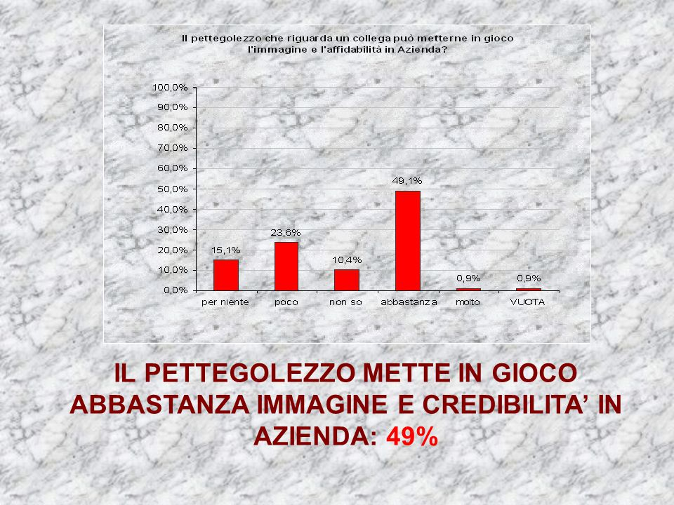 IL PETTEGOLEZZO METTE IN GIOCO ABBASTANZA IMMAGINE E CREDIBILITA' IN AZIENDA: 49%