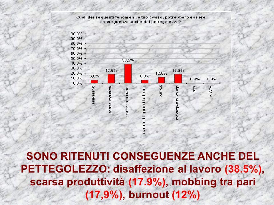 SONO RITENUTI CONSEGUENZE ANCHE DEL PETTEGOLEZZO: disaffezione al lavoro (38.5%), scarsa produttività (17.9%), mobbing tra pari (17,9%), burnout (12%)