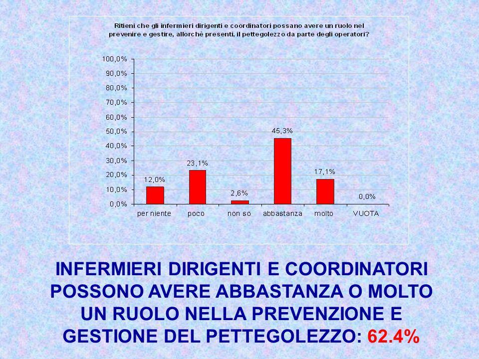 INFERMIERI DIRIGENTI E COORDINATORI POSSONO AVERE ABBASTANZA O MOLTO UN RUOLO NELLA PREVENZIONE E GESTIONE DEL PETTEGOLEZZO: 62.4%