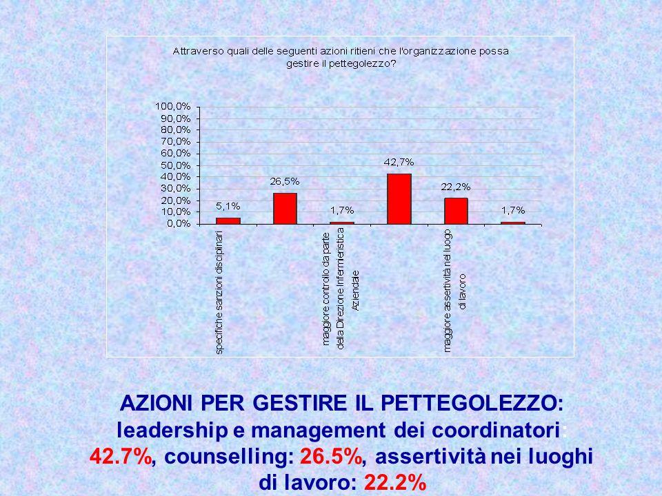 AZIONI PER GESTIRE IL PETTEGOLEZZO: leadership e management dei coordinatori: 42.7%, counselling: 26.5%, assertività nei luoghi di lavoro: 22.2%