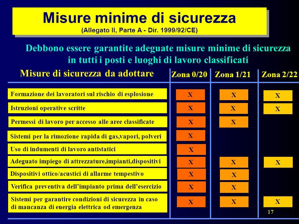 Misure minime di sicurezza (Allegato II, Parte A - Dir. 1999/92/CE)