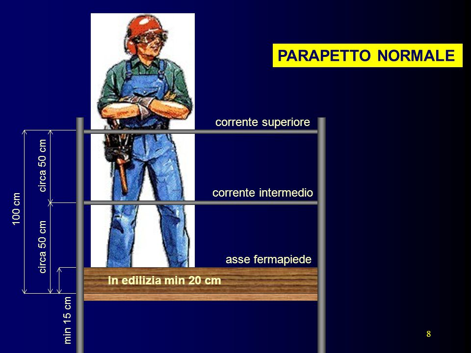 PARAPETTO NORMALE corrente superiore corrente intermedio