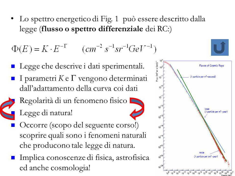 Lo spettro energetico di Fig