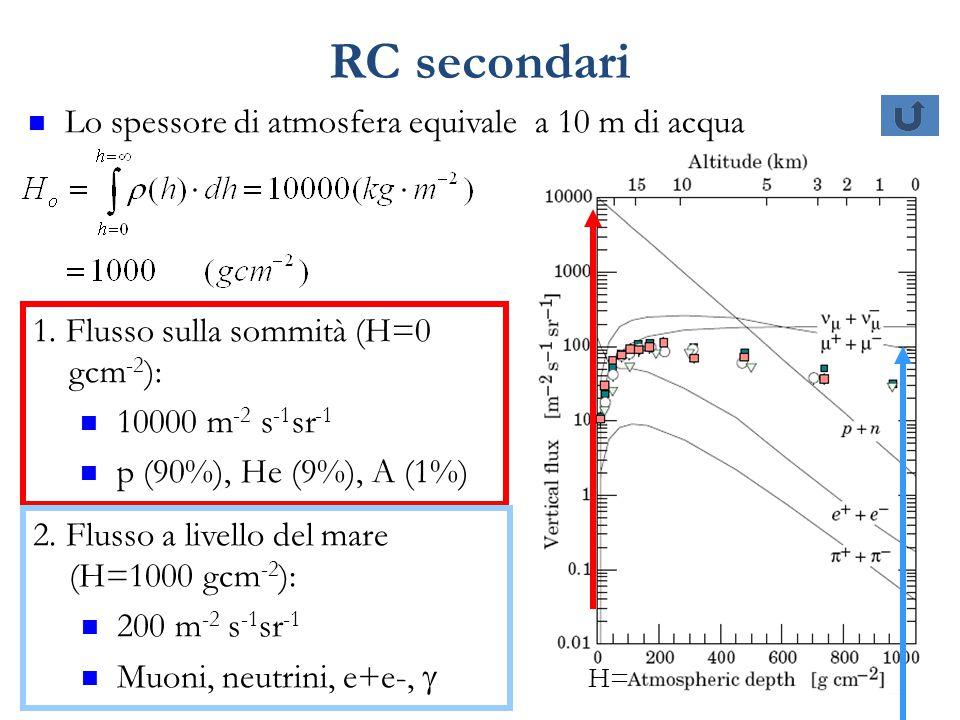 RC secondari Lo spessore di atmosfera equivale a 10 m di acqua