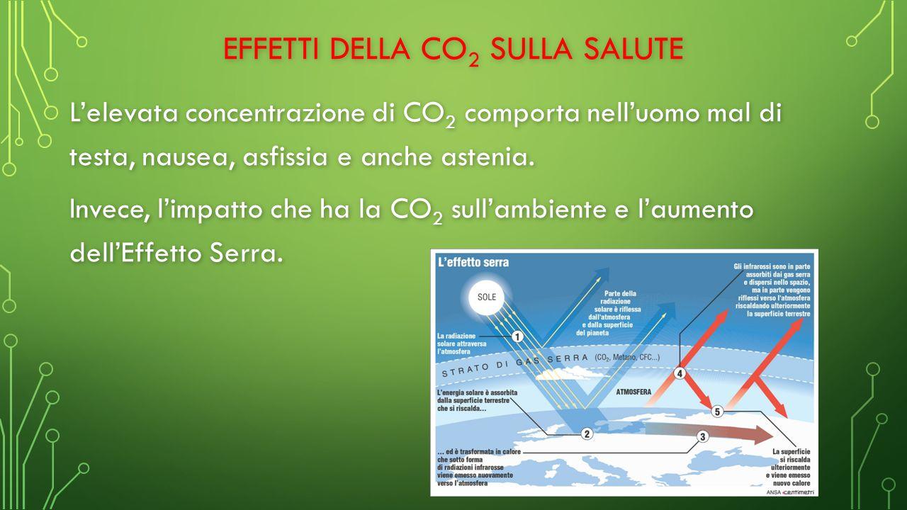 Effetti della CO2 sulla salute
