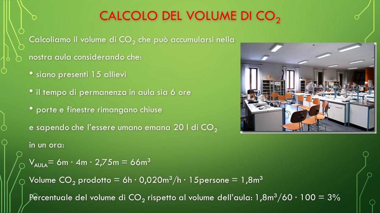 Calcolo del volume di CO2