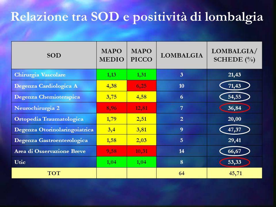 Relazione tra SOD e positività di lombalgia