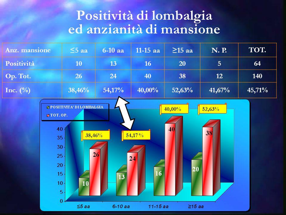 Positività di lombalgia ed anzianità di mansione