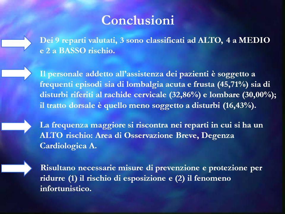Conclusioni Dei 9 reparti valutati, 3 sono classificati ad ALTO, 4 a MEDIO. e 2 a BASSO rischio.