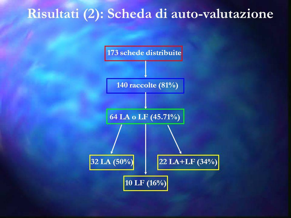 Risultati (2): Scheda di auto-valutazione