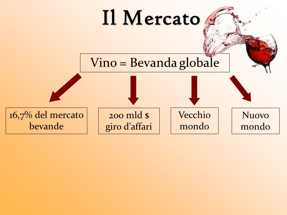 Il Mercato Vino = Bevanda globale 16,7% del mercato bevande