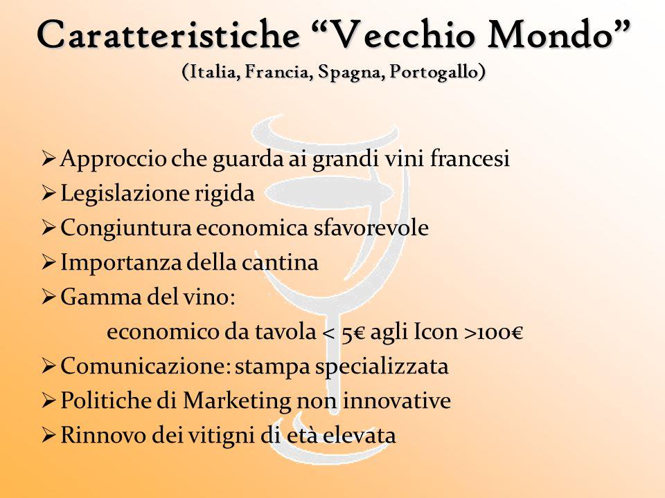 Caratteristiche Vecchio Mondo (Italia, Francia, Spagna, Portogallo)
