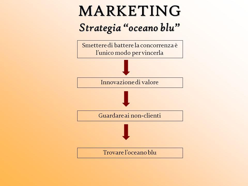 MARKETING Strategia oceano blu