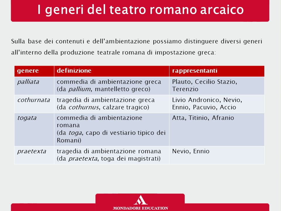 I generi del teatro romano arcaico