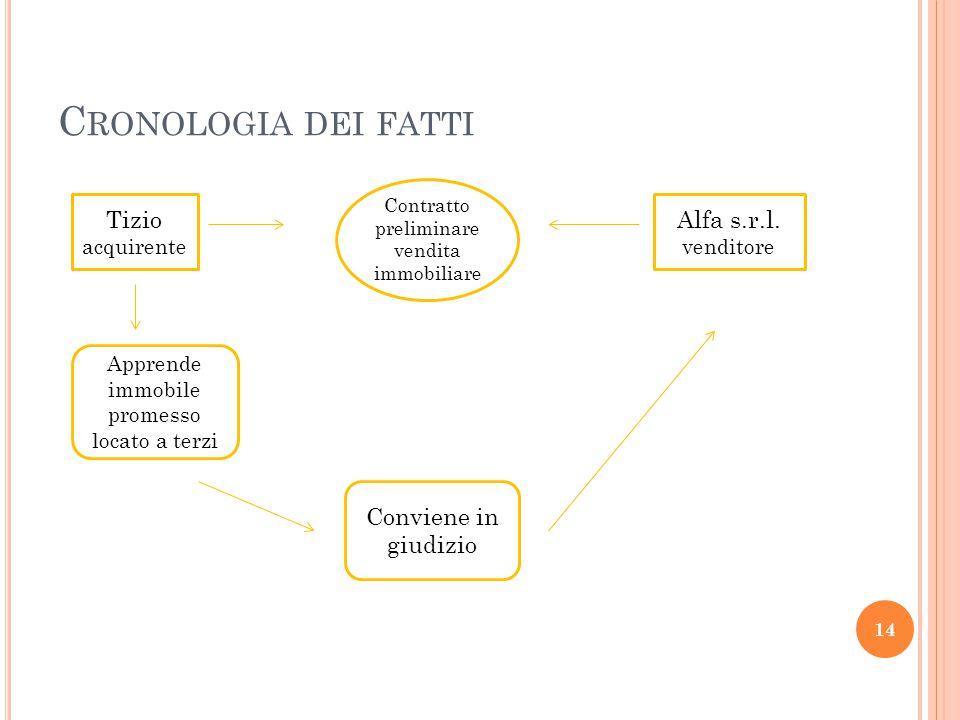 Cronologia dei fatti Tizio acquirente Alfa s.r.l. venditore