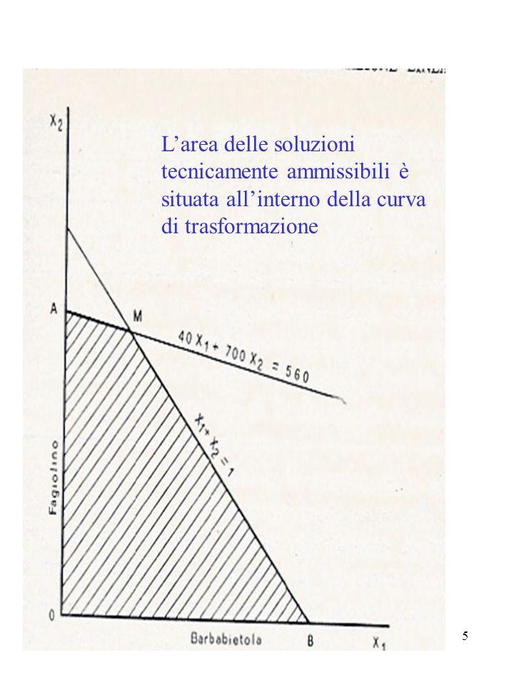 L'area delle soluzioni tecnicamente ammissibili è situata all'interno della curva di trasformazione