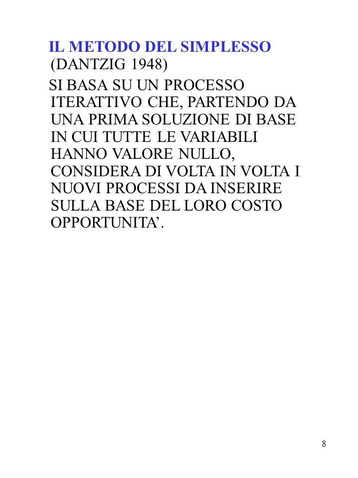IL METODO DEL SIMPLESSO (DANTZIG 1948)
