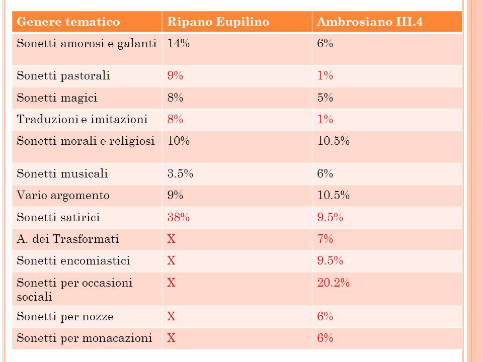 Genere tematico Ripano Eupilino. Ambrosiano III.4. Sonetti amorosi e galanti. 14% 6% Sonetti pastorali.