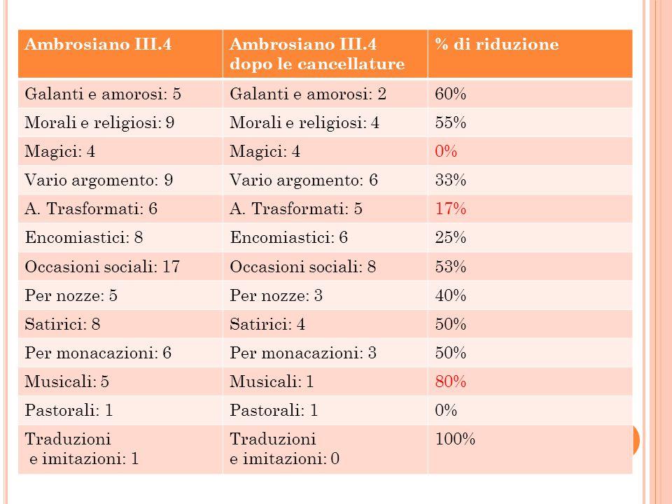 Ambrosiano III.4 Ambrosiano III.4 dopo le cancellature. % di riduzione. Galanti e amorosi: 5. Galanti e amorosi: 2.