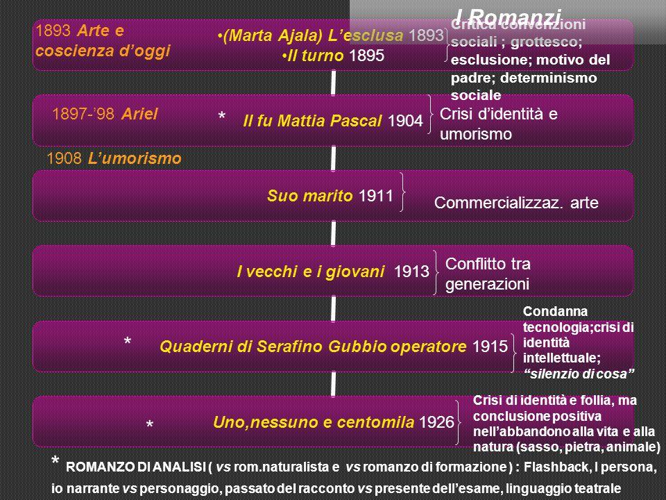 I Romanzi Critica convenzioni sociali ; grottesco; esclusione; motivo del padre; determinismo sociale.