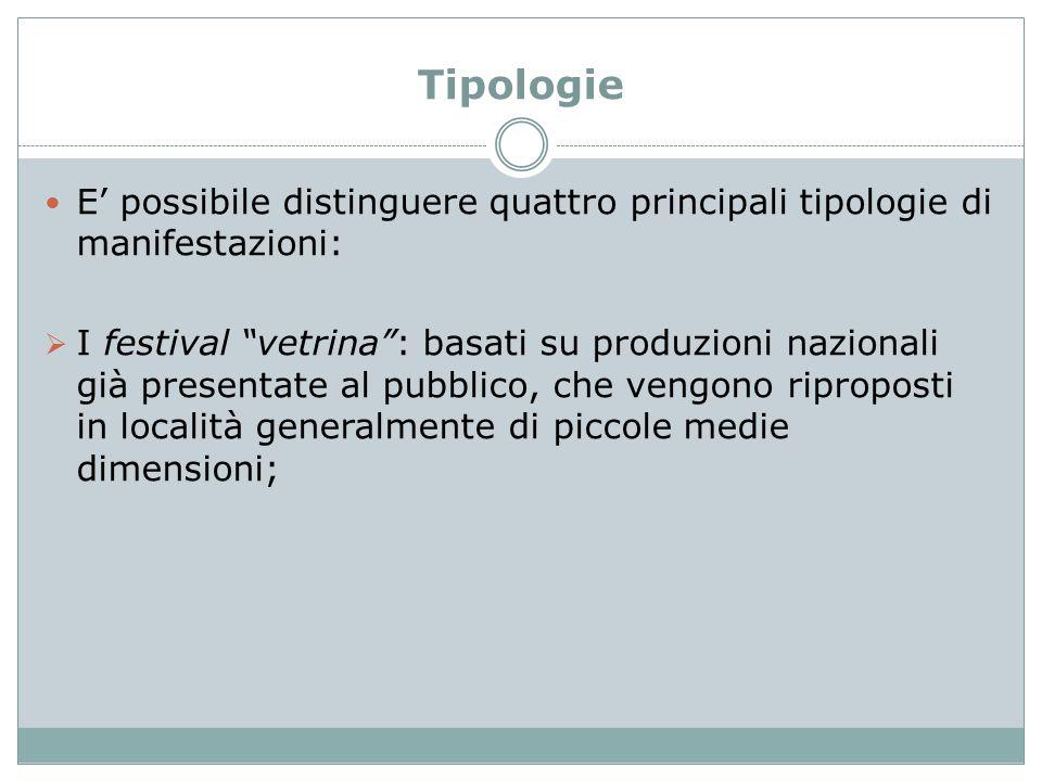 Tipologie E' possibile distinguere quattro principali tipologie di manifestazioni: