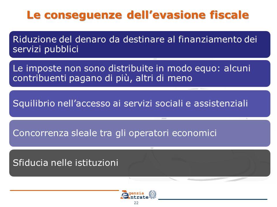 Le conseguenze dell'evasione fiscale