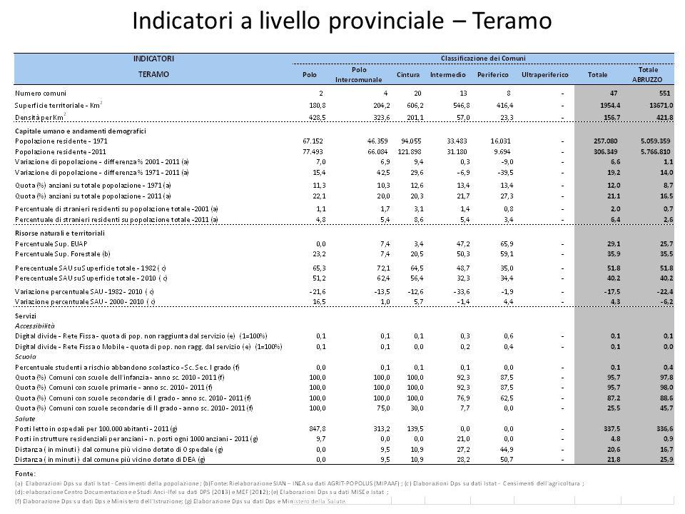Indicatori a livello provinciale – Teramo
