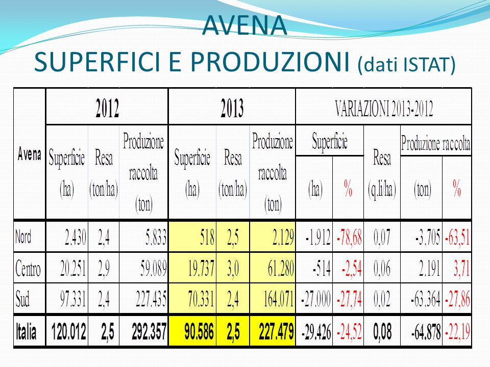 AVENA SUPERFICI E PRODUZIONI (dati ISTAT)