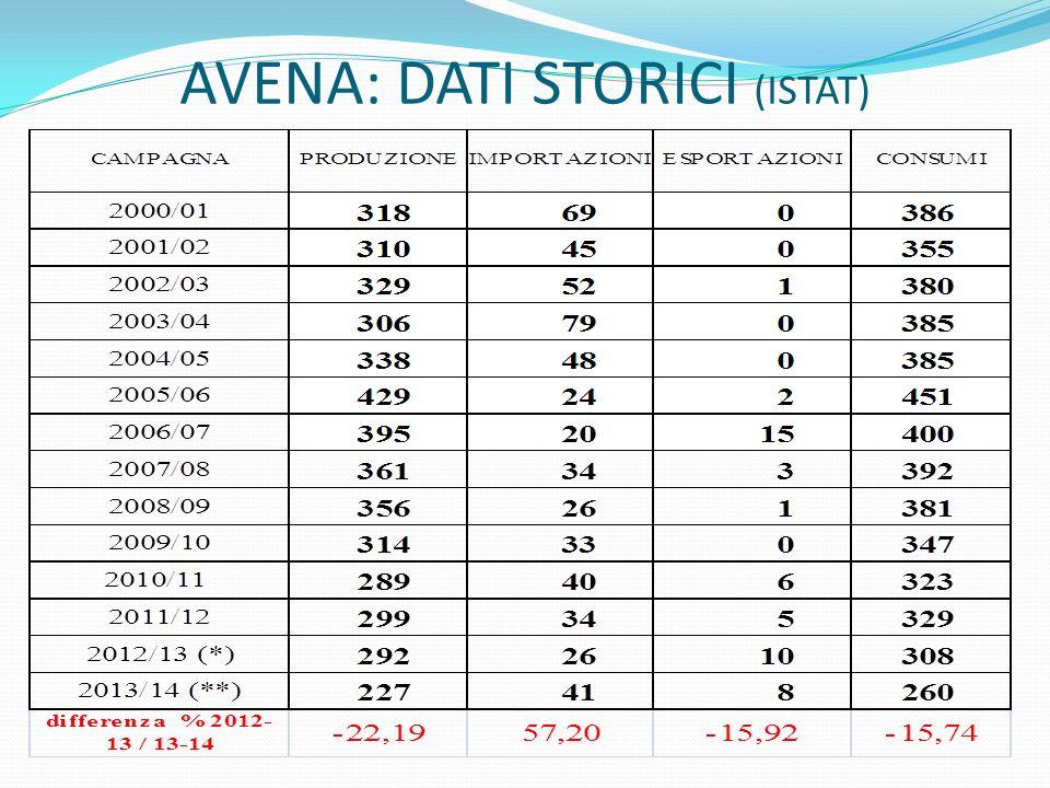 AVENA: DATI STORICI (ISTAT)