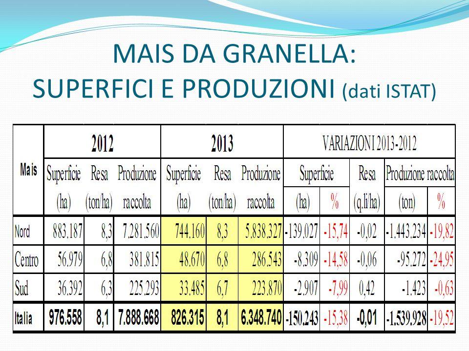 MAIS DA GRANELLA: SUPERFICI E PRODUZIONI (dati ISTAT)