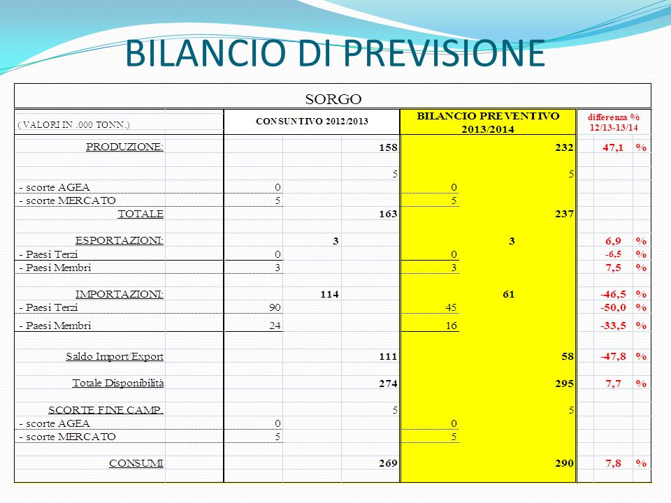 BILANCIO DI PREVISIONE