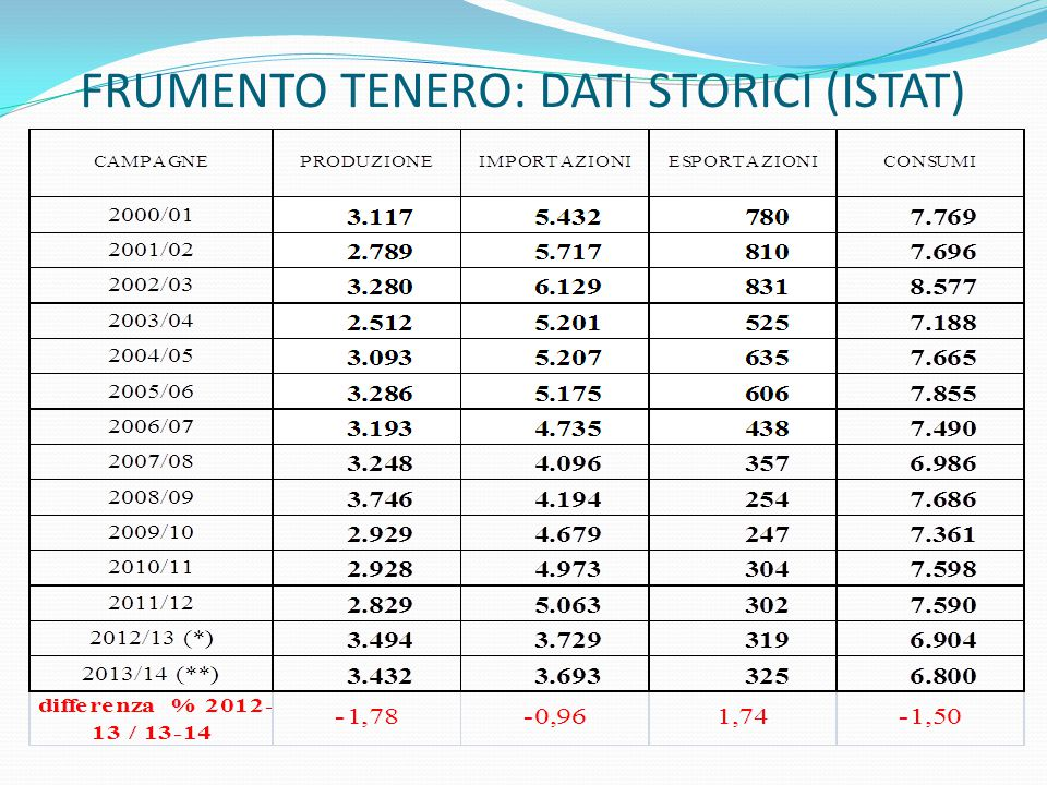 FRUMENTO TENERO: DATI STORICI (ISTAT)