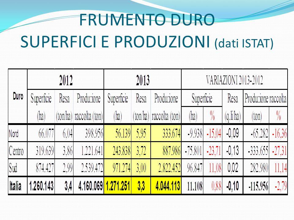 FRUMENTO DURO SUPERFICI E PRODUZIONI (dati ISTAT)