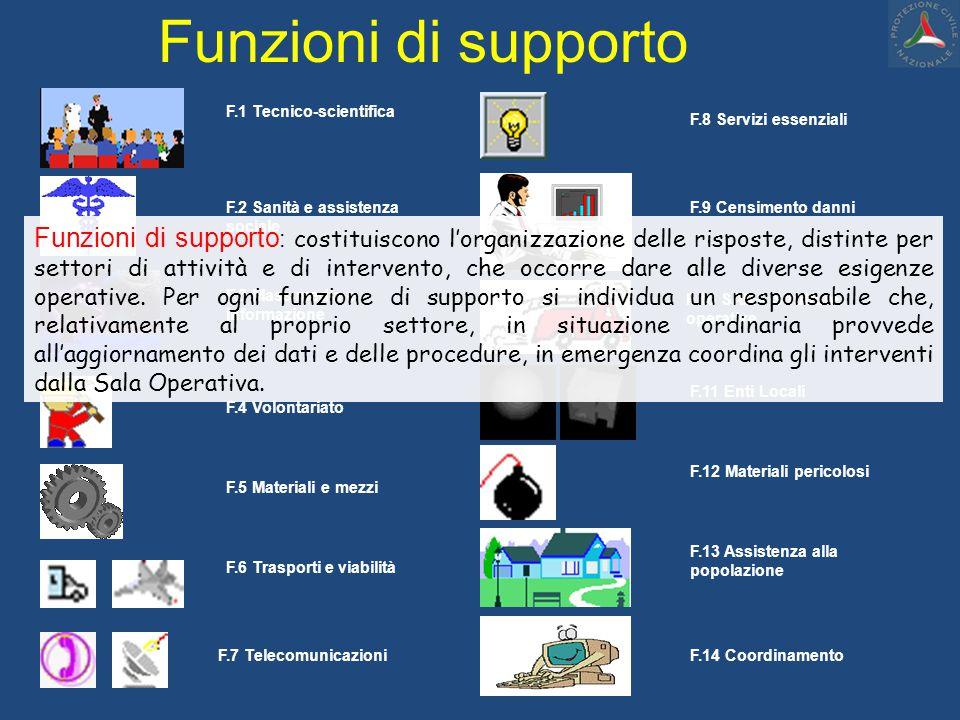Funzioni di supporto F.1 Tecnico-scientifica. F.8 Servizi essenziali. F.2 Sanità e assistenza sociale.