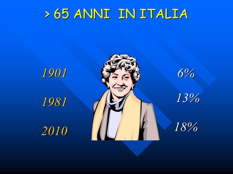 > 65 ANNI IN ITALIA 1901 6% 13% 1981 18% 2010
